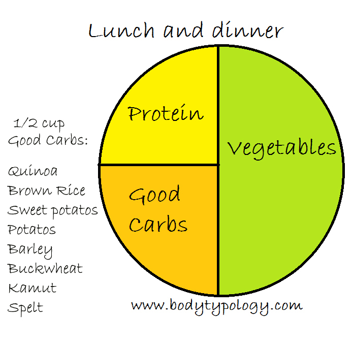 pic of a graphic of a plate, 1/2 the plate vegetables, 1/4 good carbs and 1/4 protein... for your healthy diet plan